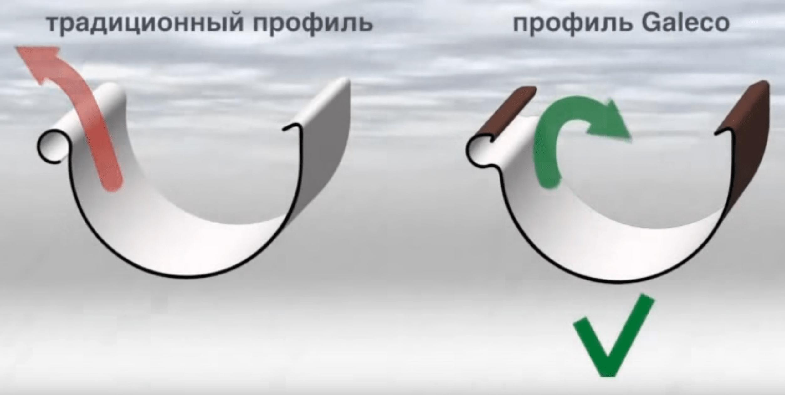 Пластиковые водостоки Харьков